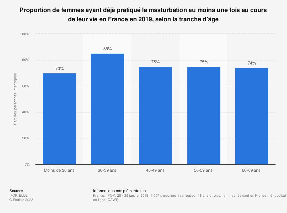 Statistique: Proportion de femmes ayant déjà pratiqué la masturbation au moins une fois au cours de leur vie en France en 2019, selon la tranche d'âge | Statista