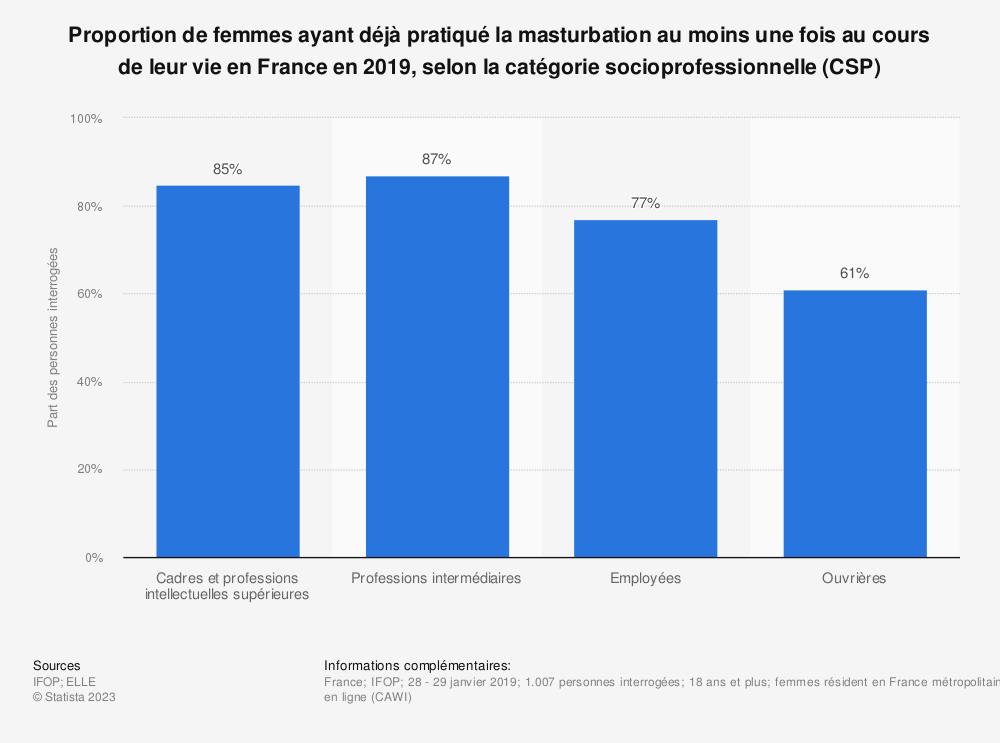 Statistique: Proportion de femmes ayant déjà pratiqué la masturbation au moins une fois au cours de leur vie en France en 2019, selon la catégorie socioprofessionnelle (CSP) | Statista