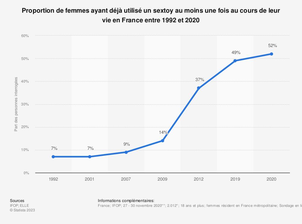 Statistique: Proportion de femmes ayant déjà utilisé un sextoy au moins une fois au cours de leur vie en France entre 1992 et 2019 | Statista