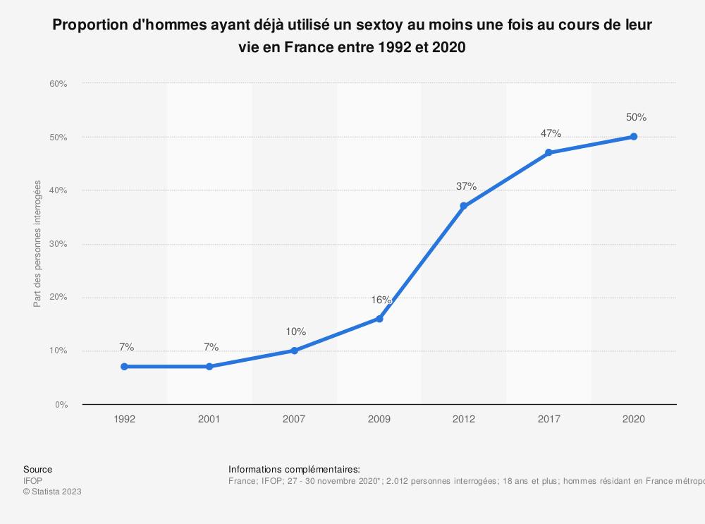 Statistique: Proportion d'hommes ayant déjà utilisé un sextoy au moins une fois au cours de leur vie en France entre 1992 et 2017 | Statista