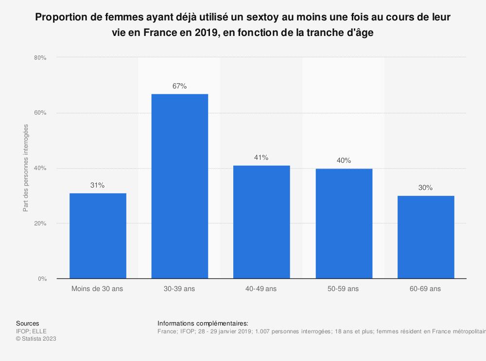 Statistique: Proportion de femmes ayant déjà utilisé un sextoy au moins une fois au cours de leur vie en France en 2019, en fonction de la tranche d'âge | Statista