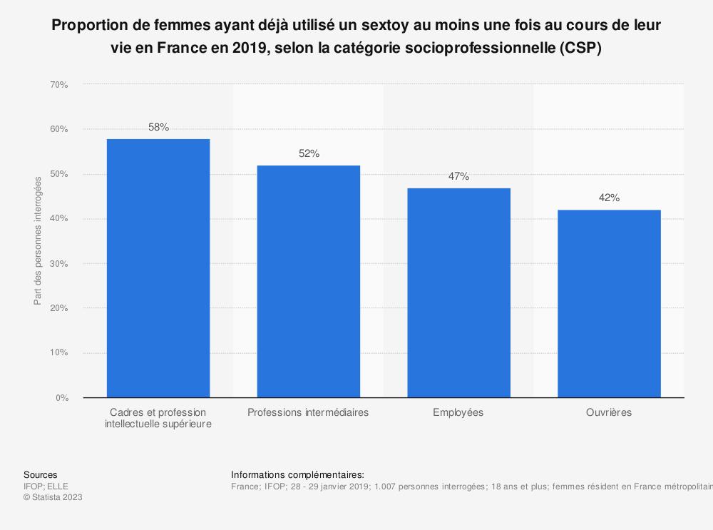 Statistique: Proportion de femmes ayant déjà utilisé un sextoy au moins une fois au cours de leur vie en France en 2019, selon la catégorie socioprofessionnelle (CSP) | Statista