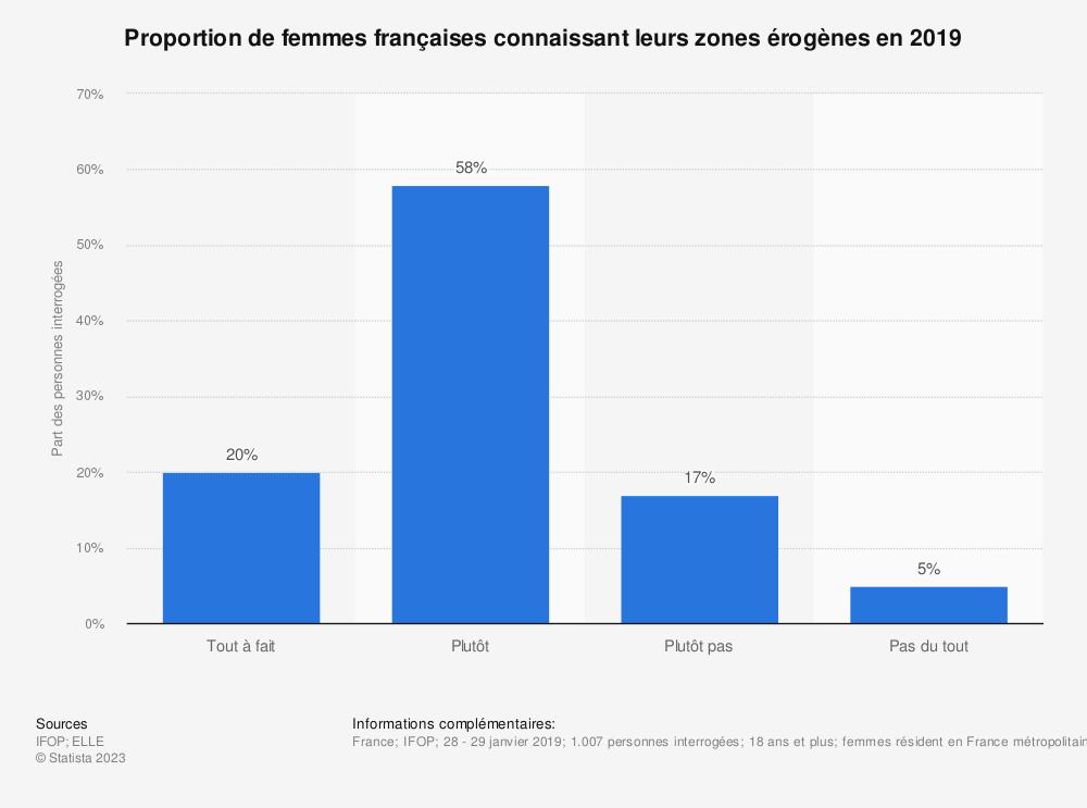 Statistique: Proportion de femmes françaises connaissant leurs zones érogènes en 2019 | Statista