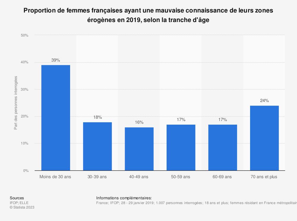 Statistique: Proportion de femmes françaises ayant une mauvaise connaissance de leurs zones érogènes en 2019, selon la tranche d'âge | Statista