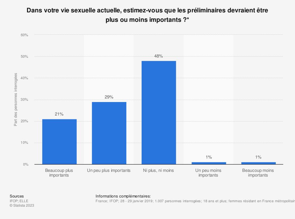 Statistique: Dans votre vie sexuelle actuelle, estimez-vous que les préliminaires devraient être plus ou moins importants?* | Statista