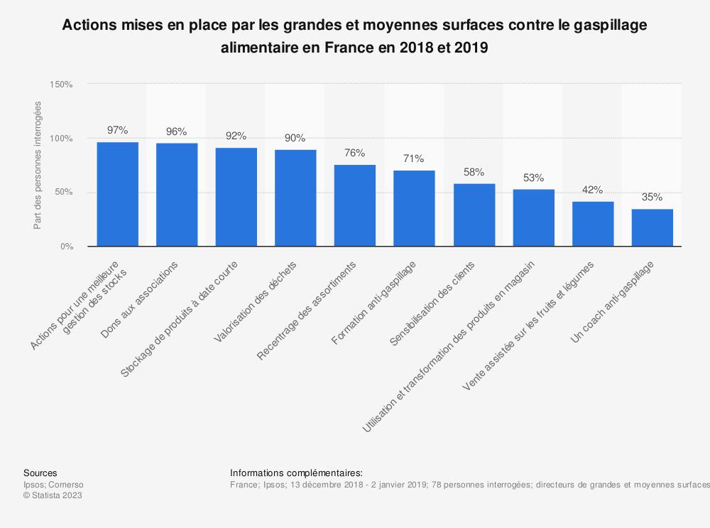 Statistique: Actions mises en place par les grandes et moyennes surfaces contre le gaspillage alimentaire en France en 2018 et 2019 | Statista