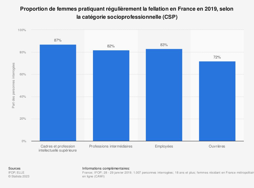 Statistique: Proportion de femmes pratiquant régulièrement la fellation en France en 2019, selon la catégorie socioprofessionnelle (CSP) | Statista