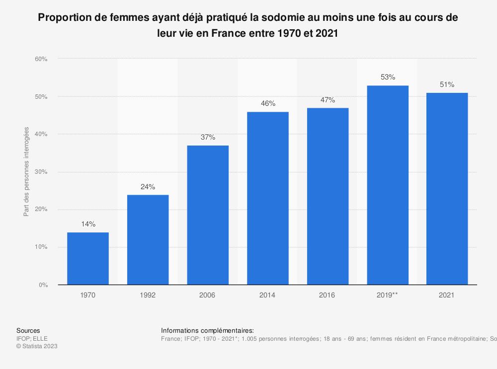 Statistique: Proportion de femmes ayant déjà pratiqué la sodomie au moins une fois au cours de leur vie en France entre 1970 et 2019 | Statista