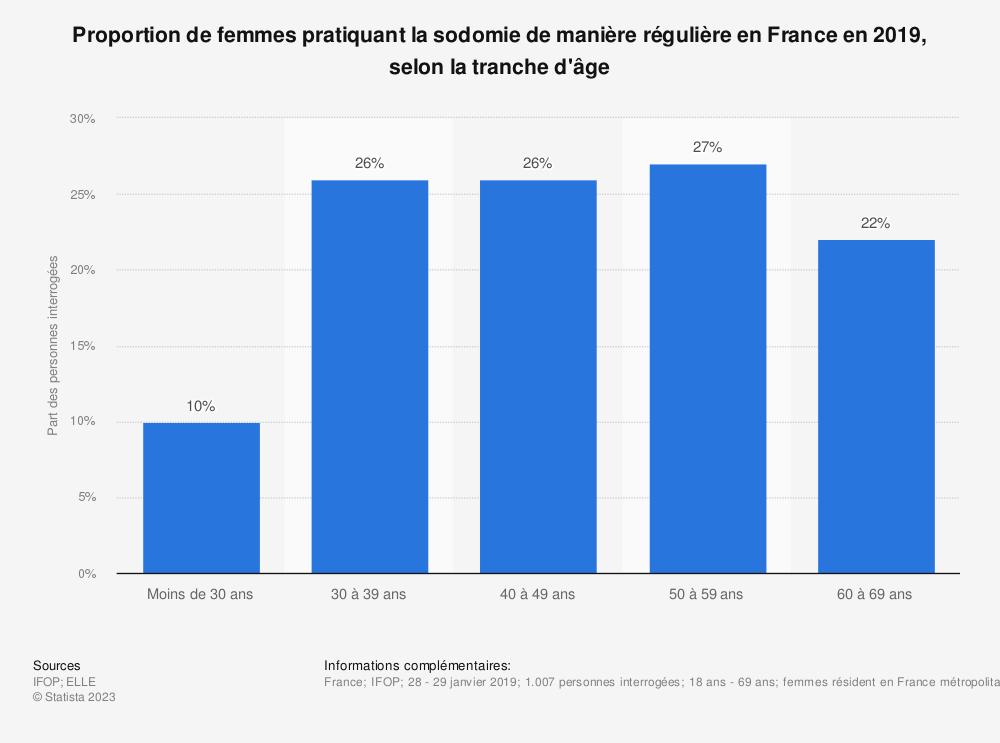 Statistique: Proportion de femmes pratiquant la sodomie de manière régulière en France en 2019, selon la tranche d'âge | Statista