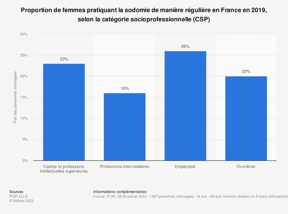 Statistique: Proportion de femmes pratiquant la sodomie de manière régulière en France en 2019, selon la catégorie socioprofessionnelle (CSP) | Statista