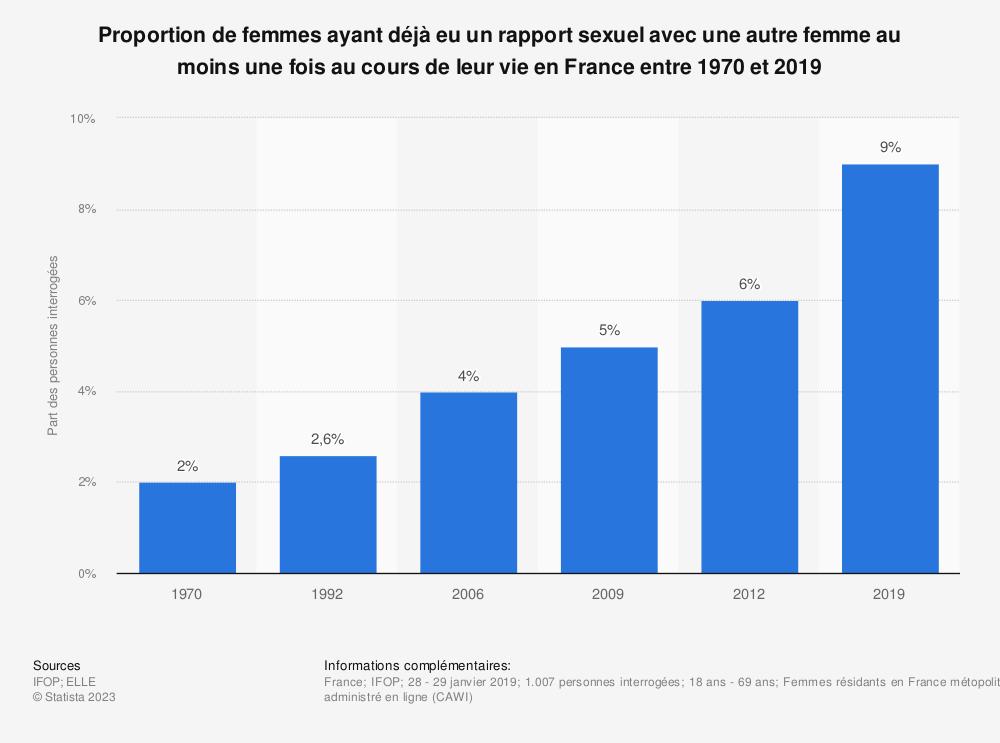 Statistique: Proportion de femmes ayant déjà eu un rapport sexuel avec une autre femme au moins une fois au cours de leur vie en France entre 1970 et 2019 | Statista