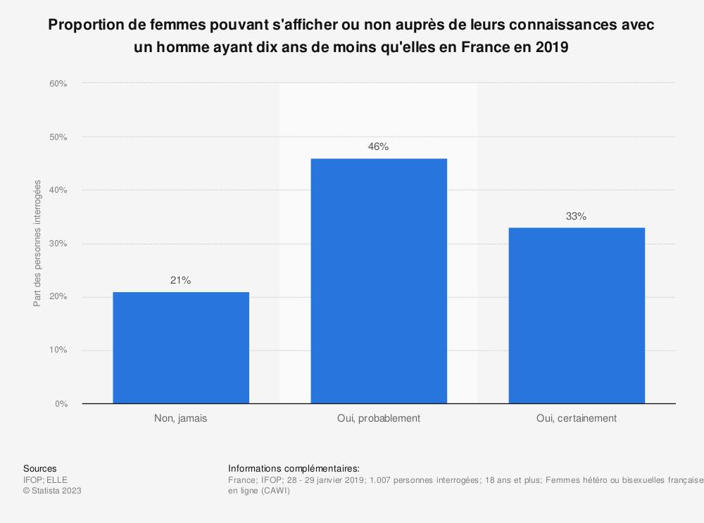Statistique: Proportion de femmes pouvant s'afficher ou non auprès de leurs connaissances avec un homme ayant dix ans de moins qu'elles en France en 2019 | Statista