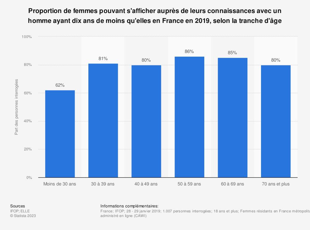 Statistique: Proportion de femmes pouvant s'afficher auprès de leurs connaissances avec un homme ayant dix ans de moins qu'elles en France en 2019, selon la tranche d'âge | Statista