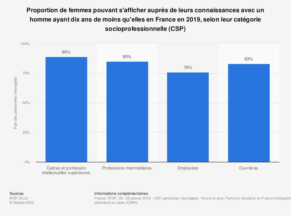 Statistique: Proportion de femmes pouvant s'afficher auprès de leurs connaissances avec un homme ayant dix ans de moins qu'elles en France en 2019, selon leur catégorie socioprofessionnelle (CSP) | Statista