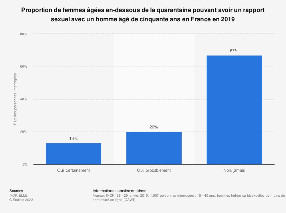 Statistique: Proportion de femmes âgées en-dessous de la quarantaine pouvant avoir un rapport sexuel avec un homme âgé de cinquante ans en France en 2019 | Statista