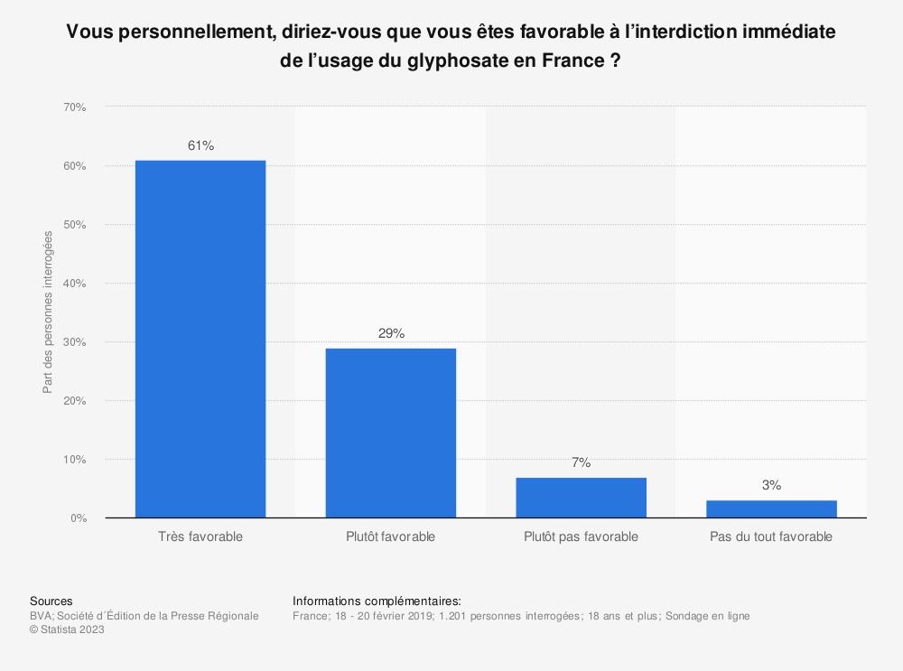 Statistique: Vous personnellement, diriez-vous que vous êtes favorable à l'interdiction immédiate de l'usage du glyphosate en France ? | Statista