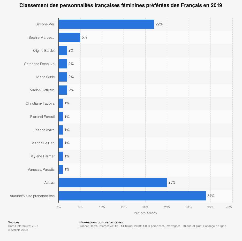 Statistique: Classement des personnalités françaises féminines préférées des Français en 2019 | Statista