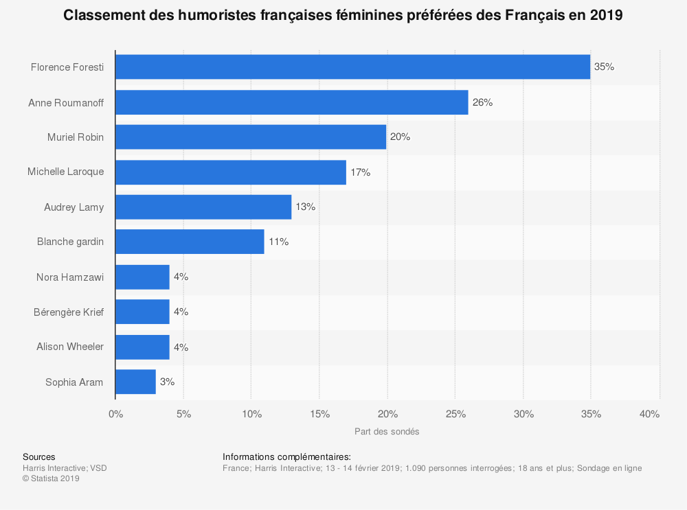 Statistique: Classement des humoristes françaises féminines préférées des Français en 2019 | Statista