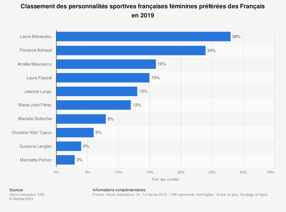 Statistique: Classement des personnalités sportives françaises féminines préférées des Français en 2019 | Statista
