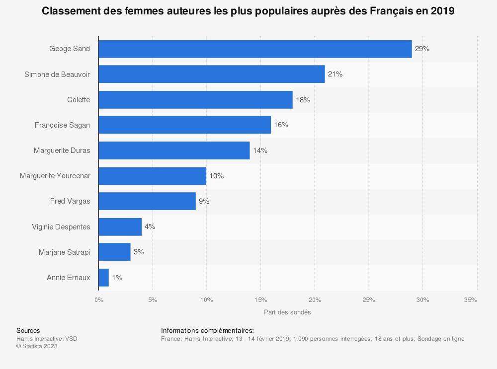 Statistique: Classement des femmes auteures les plus populaires auprès des Français en 2019 | Statista