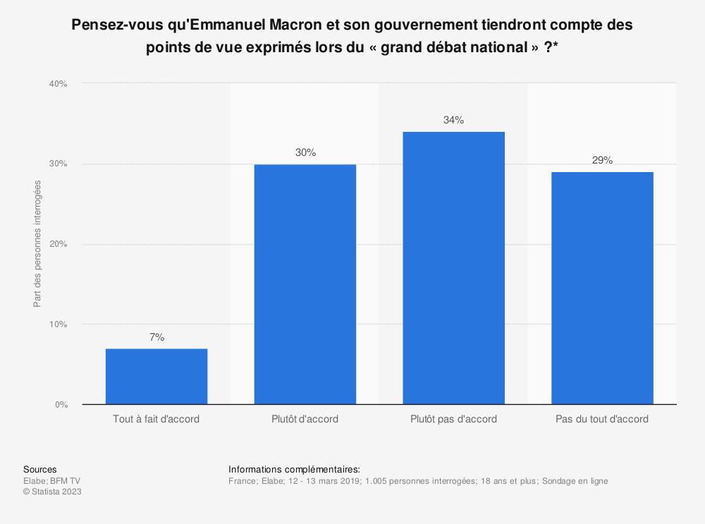 Statistique: Pensez-vous qu'Emmanuel Macron et son gouvernement tiendront compte des points de vue exprimés lors du «grand débat national»?* | Statista