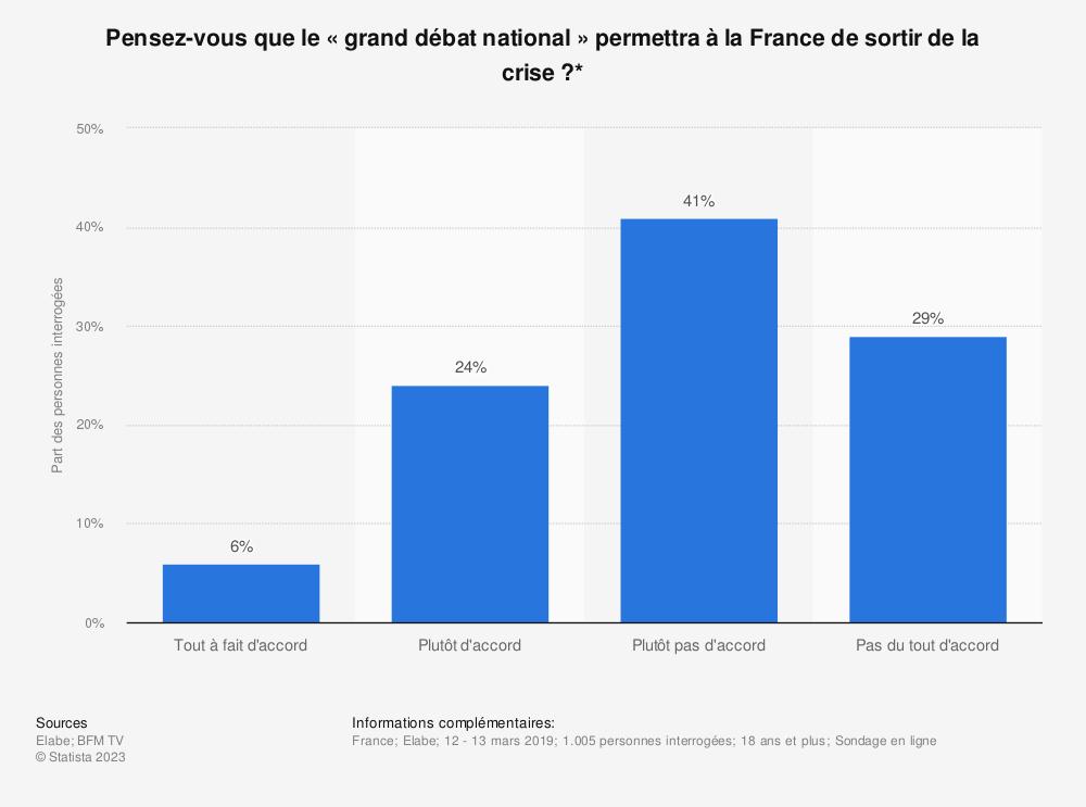 Statistique: Pensez-vous que le «grand débat national» permettra à la France de sortir de la crise?* | Statista