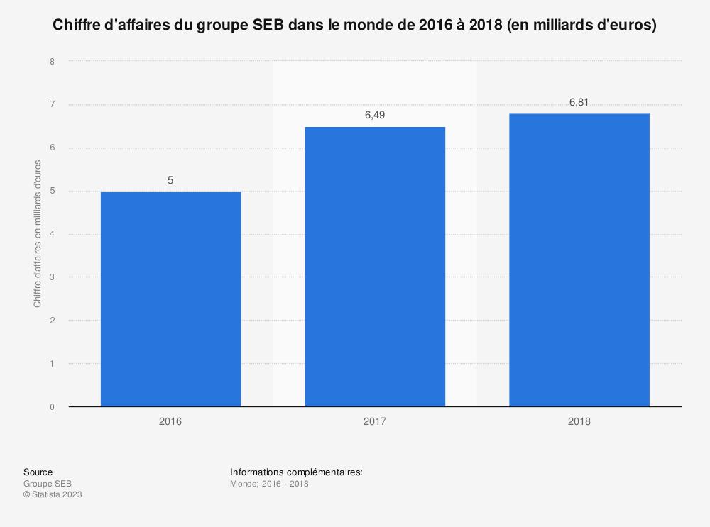 Statistique: Chiffre d'affaires du groupe SEB dans le monde de 2016 à 2018 (en milliards d'euros) | Statista