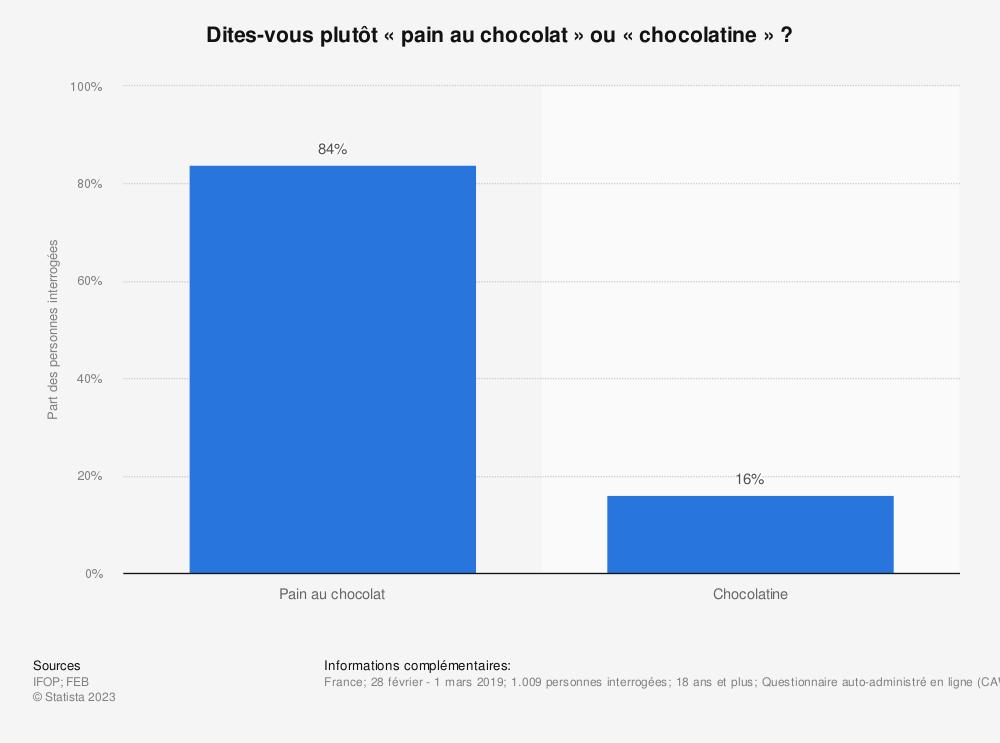 Statistique: Dites-vous plutôt «pain au chocolat» ou «chocolatine»? | Statista