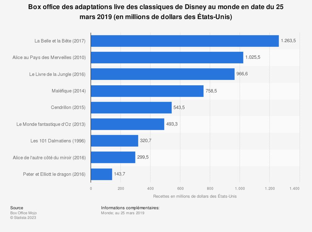 Statistique: Box office des adaptations live des classiques de Disney au monde en date du 25 mars 2019 (en millions de dollars des États-Unis) | Statista