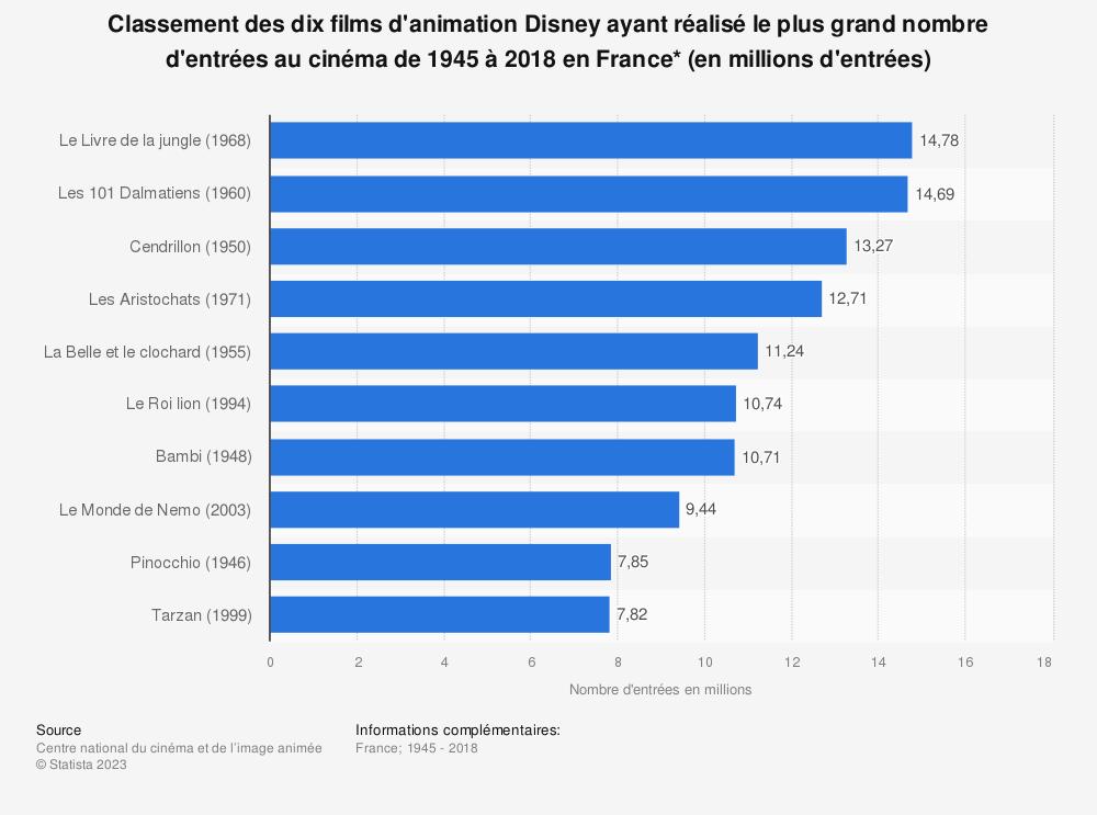 Statistique: Classement des dix films d'animation Disney ayant réalisé le plus grand nombre d'entrées au cinéma de 1945 à 2018 en France* (en millions d'entrées) | Statista