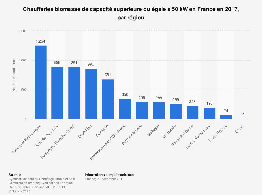 Statistique: Chaufferies biomasse de capacité supérieure ou égale à 50 kW en France en 2017, par région | Statista