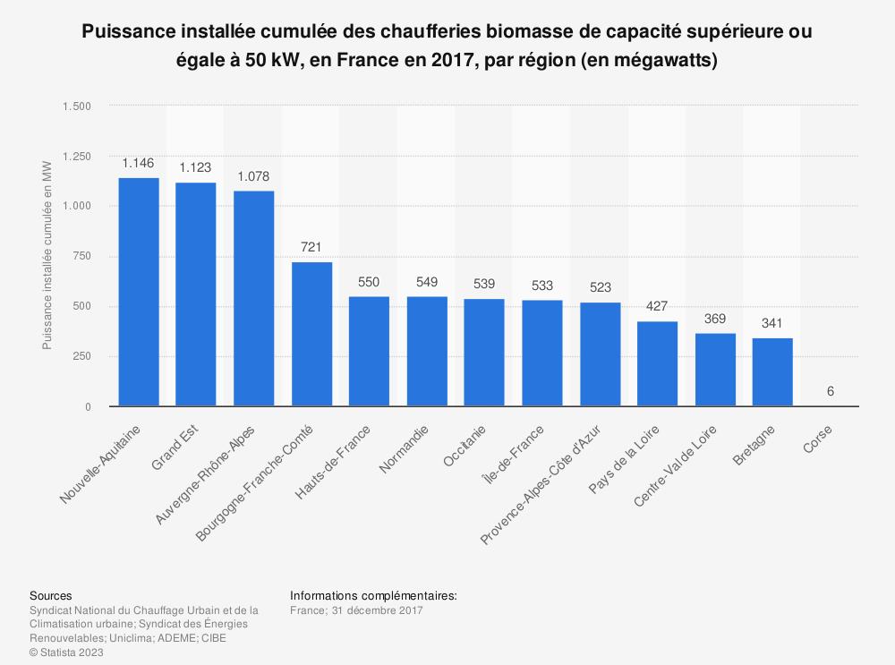 Statistique: Puissance installée cumulée des chaufferies biomasse de capacité supérieure ou égale à 50 kW, en France en 2017, par région (en mégawatts) | Statista