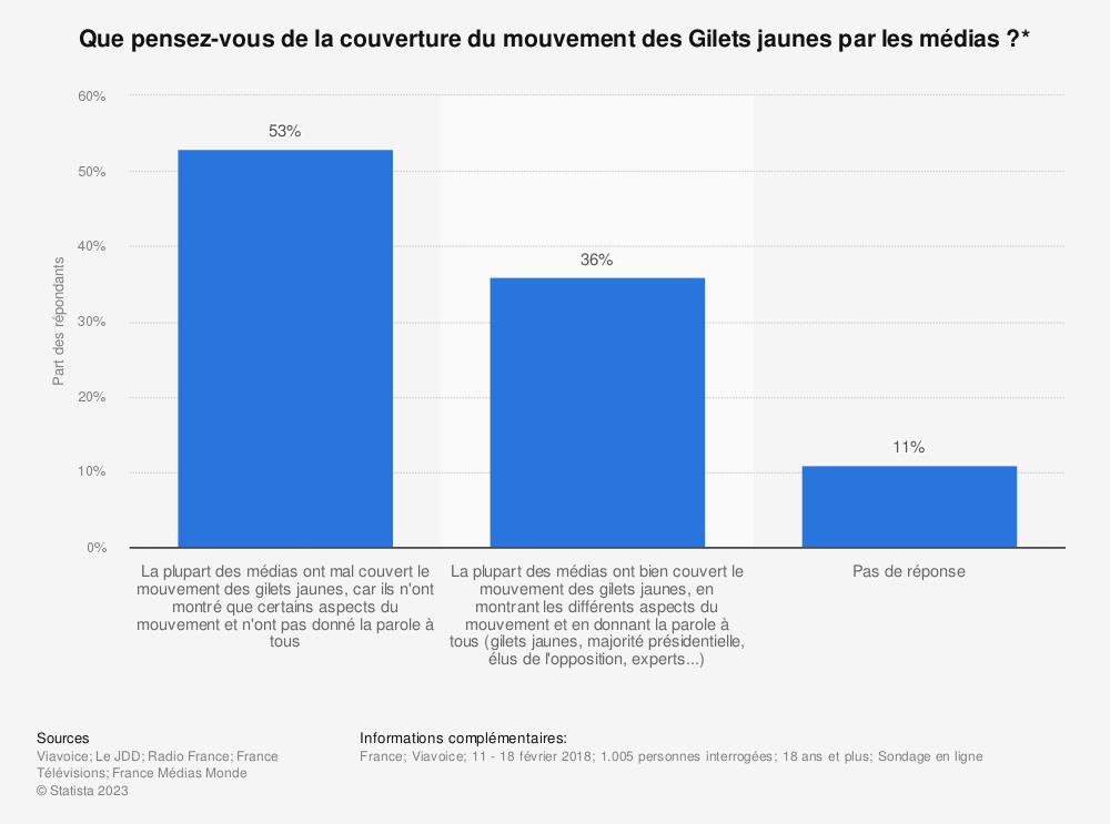 Statistique: Que pensez-vous de la couverture du mouvement des Gilets jaunes par les médias ?* | Statista