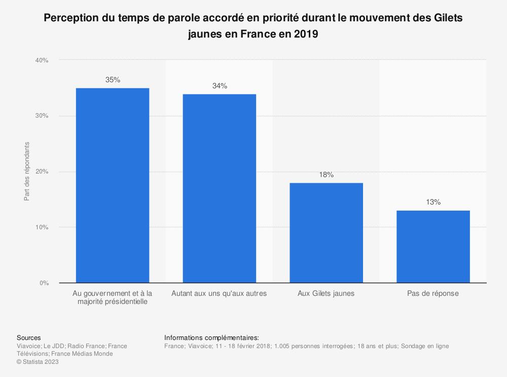 Statistique: Perception du temps de parole accordé en priorité durant le mouvement des Gilets jaunes en France en 2019 | Statista