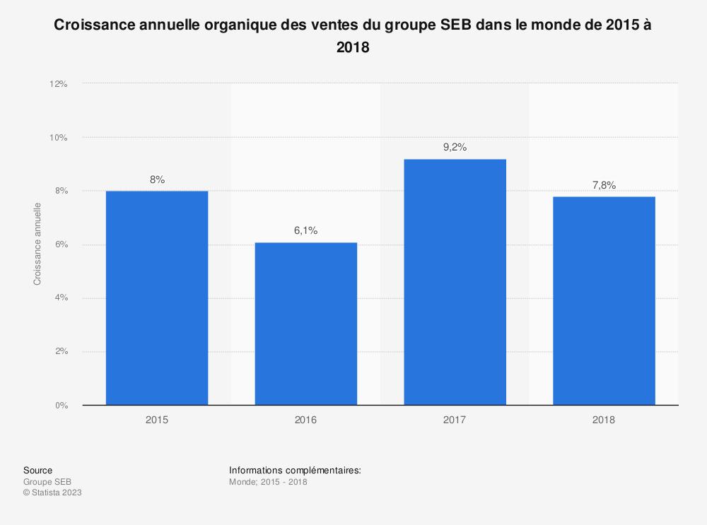 Statistique: Croissance annuelle organique des ventes du groupe SEB dans le monde de 2015 à 2018 | Statista
