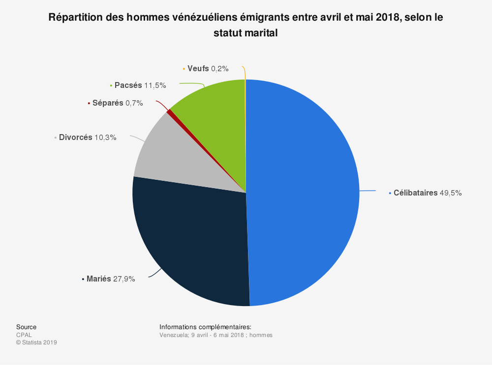 Statistique: Répartition des hommes vénézuéliens émigrants entre avril et mai 2018, selon le statut marital  | Statista