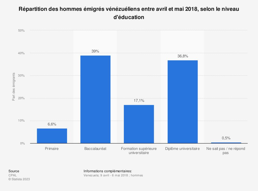 Statistique: Répartition des hommes émigrés vénézuéliens entre avril et mai 2018, selon le niveau d'éducation  | Statista