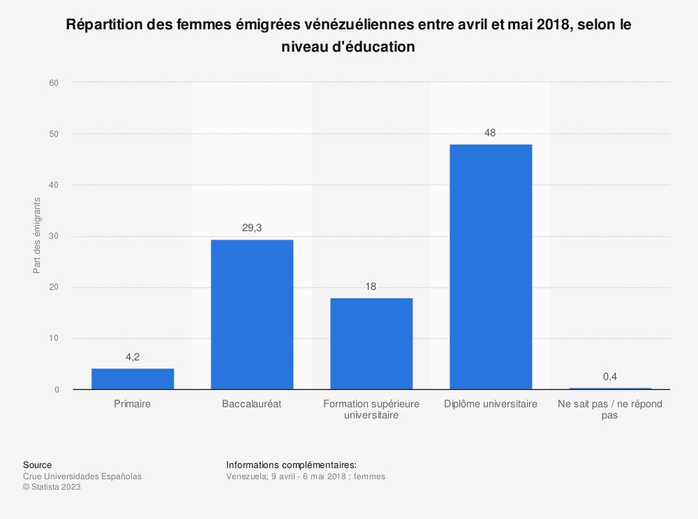 Statistique: Répartition des femmes émigrées vénézuéliennes entre avril et mai 2018, selon le niveau d'éducation  | Statista