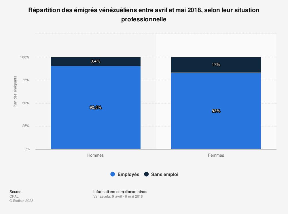 Statistique: Répartition des émigrés vénézuéliens entre avril et mai 2018, selon leur situation professionnelle  | Statista