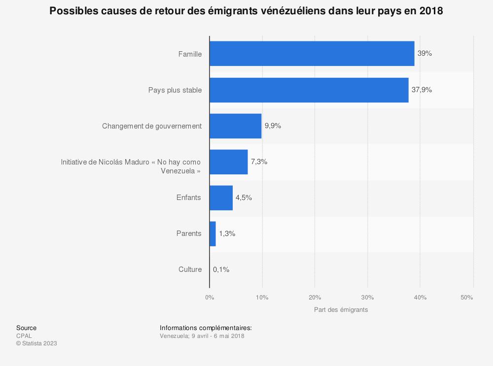 Statistique: Possibles causes de retour des émigrants vénézuéliens dans leur pays en 2018    Statista