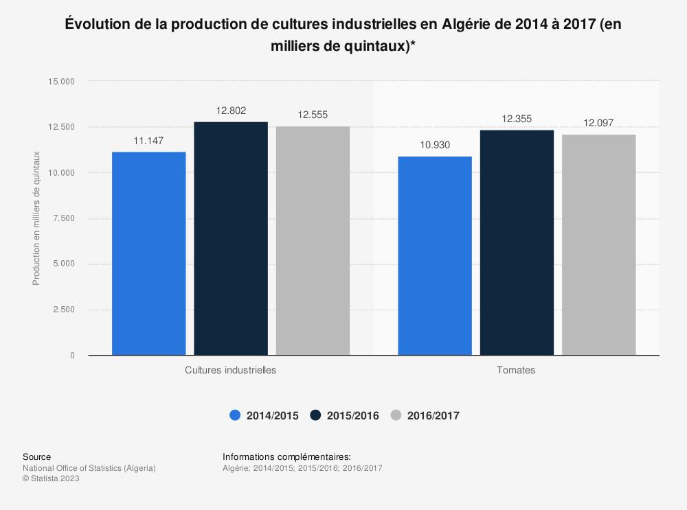 Statistique: Évolution de la production de cultures industrielles en Algérie de 2014 à 2017 (en milliers de quintaux)* | Statista