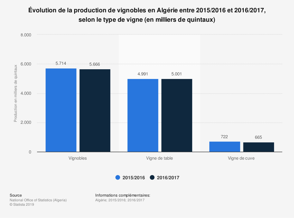 Statistique: Évolution de la production de vignobles en Algérie entre 2015/2016 et 2016/2017, selon le type de vigne (en milliers de quintaux)  | Statista