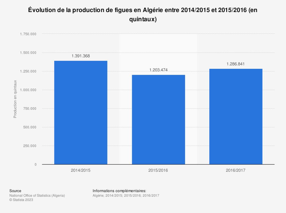 Statistique: Évolution de la production de figues en Algérie entre 2014/2015 et 2015/2016 (en quintaux)  | Statista