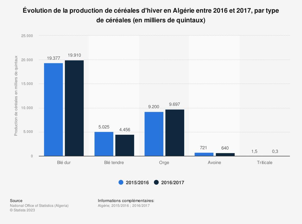 Statistique: Évolution de la production de céréales d'hiver en Algérie entre 2016 et 2017, par type de céréales (en milliers de quintaux)  | Statista