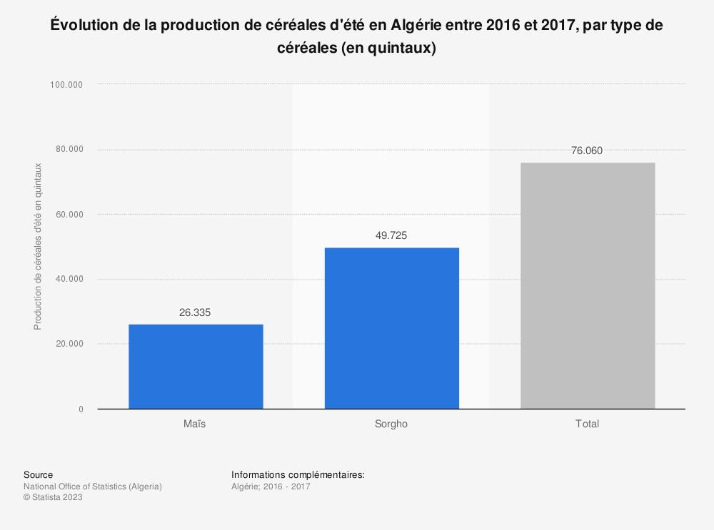 Statistique: Évolution de la production de céréales d'été en Algérie entre 2016 et 2017, par type de céréales (en quintaux)  | Statista