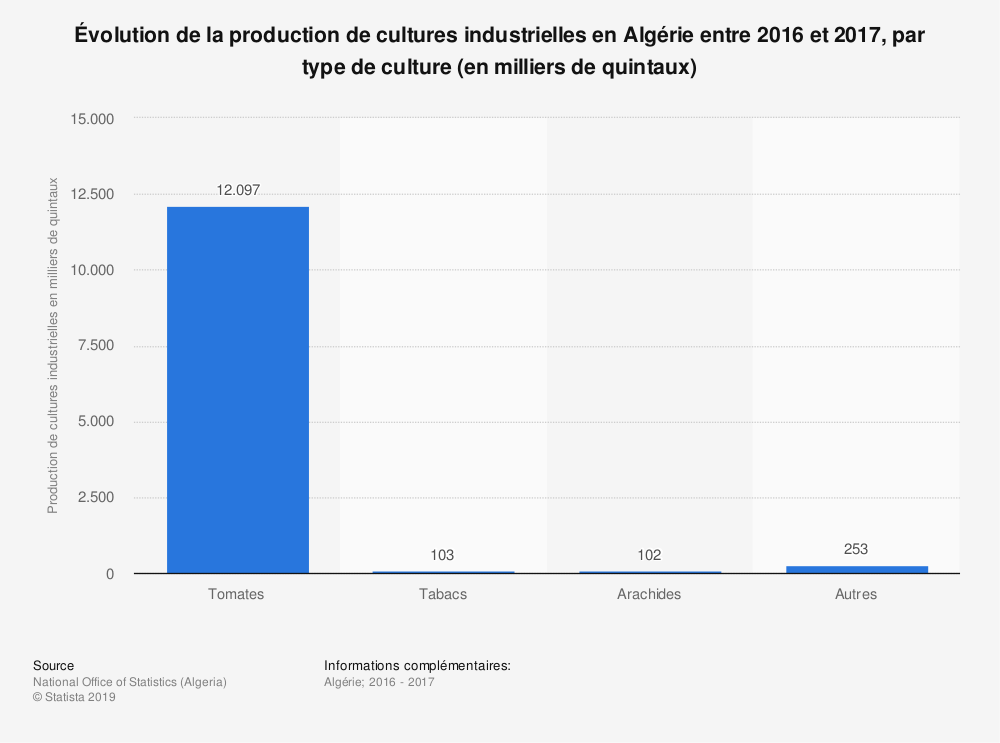 Statistique: Évolution de la production de cultures industrielles en Algérie entre 2016 et 2017, par type de culture (en milliers de quintaux)  | Statista