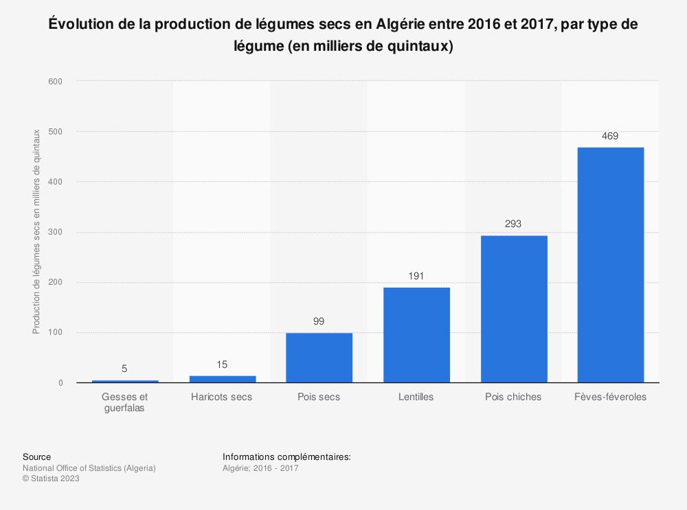 Statistique: Évolution de la production de légumes secs en Algérie entre 2016 et 2017, par type de légume (en milliers de quintaux)  | Statista