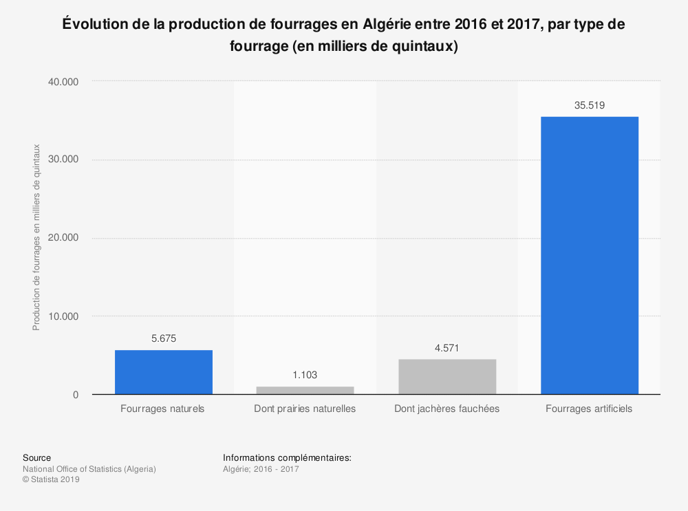 Statistique: Évolution de la production de fourrages en Algérie entre 2016 et 2017, par type de fourrage (en milliers de quintaux)  | Statista