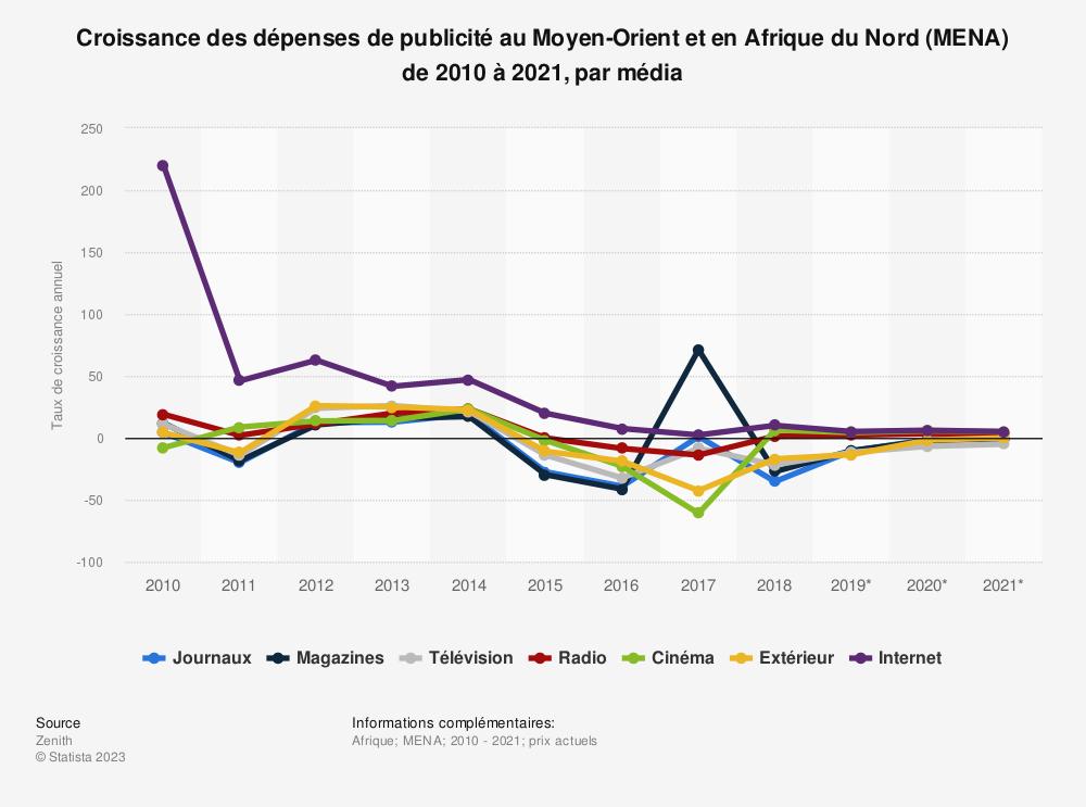 Statistique: Croissance des dépenses de publicité au Moyen-Orient et en Afrique du Nord (MENA) de 2010 à 2021, par média | Statista