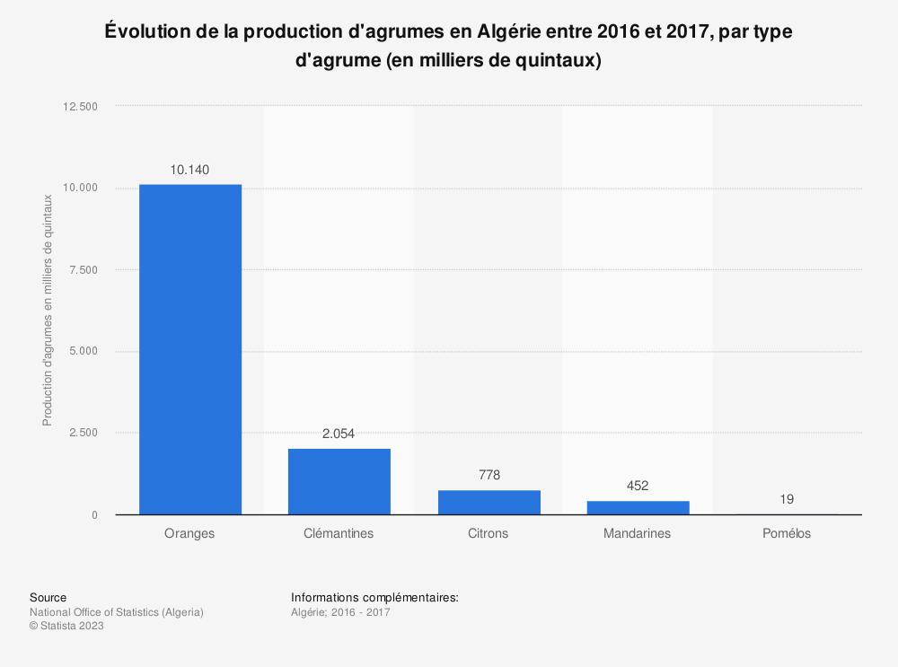 Statistique: Évolution de la production d'agrumes en Algérie entre 2016 et 2017, par type d'agrume (en milliers de quintaux)  | Statista